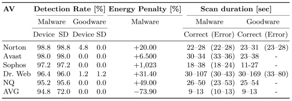 "Table 2: Detection outcome for all scanning modes, and duration of the ""On Demand"" scan. The ""Correct"" and ""Error"" columns refer to correct and erroneous labelling by the AV for the apps being scanned. The ""Energy Penalty"" expresses the percentage of energy wasted due to the AV misclassifying a malicious app as benign."