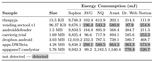 Table 3: Detection outcome and energy consumption of the seven malicious apps not detected by Sophos.